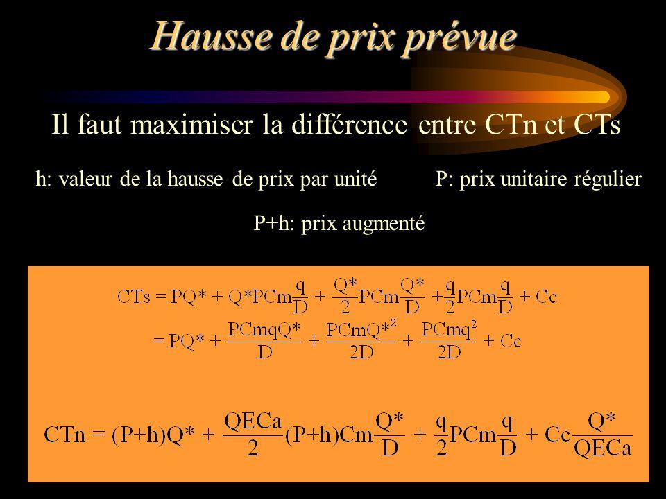 Hausse de prix prévue Il faut maximiser la différence entre CTn et CTs h: valeur de la hausse de prix par unitéP: prix unitaire régulier P+h: prix aug