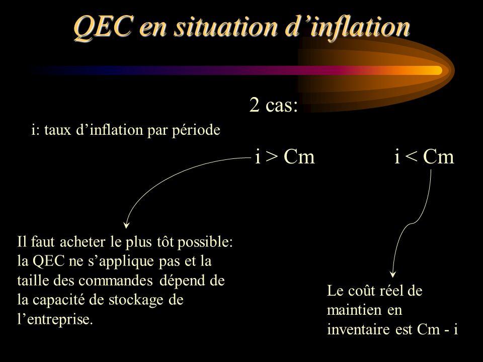 QEC en situation dinflation i: taux dinflation par période 2 cas: i > Cmi < Cm Il faut acheter le plus tôt possible: la QEC ne sapplique pas et la tai