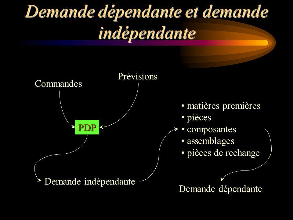 Demande dépendante et demande indépendante PDP Commandes Prévisions Demande indépendante matières premières pièces composantes assemblages pièces de r