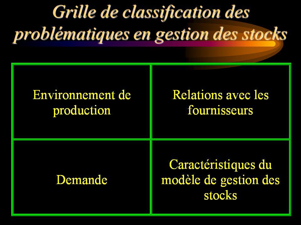 Grille de classification des problématiques en gestion des stocks