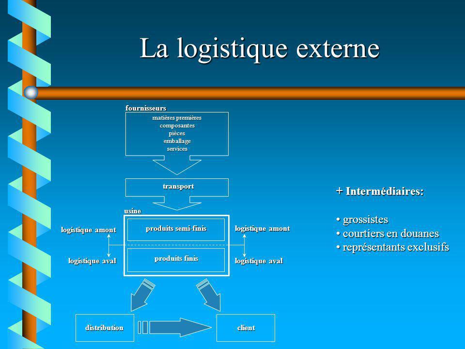 La logistique externe fournisseurs matières premières composantespiècesemballageservices transport produits semi-finis produits finis logistique amont
