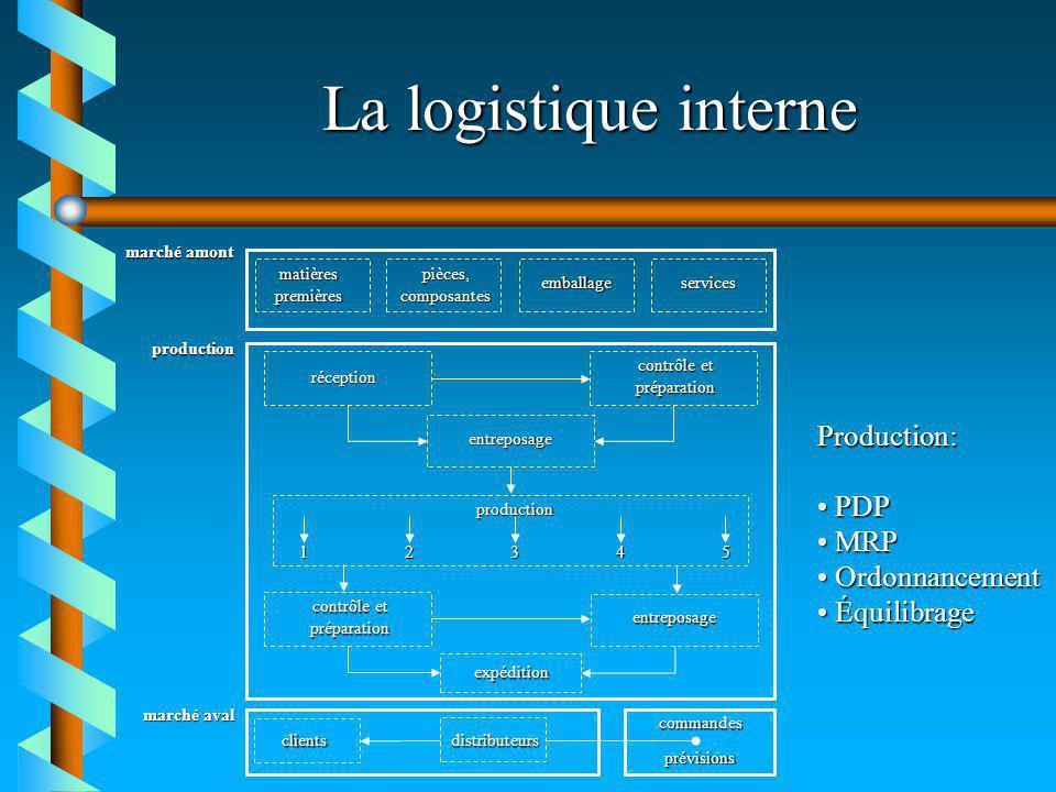 La logistique interne marché amont production marché aval matièrespremièrespièces,composantes emballageservices réception contrôle et préparation entr