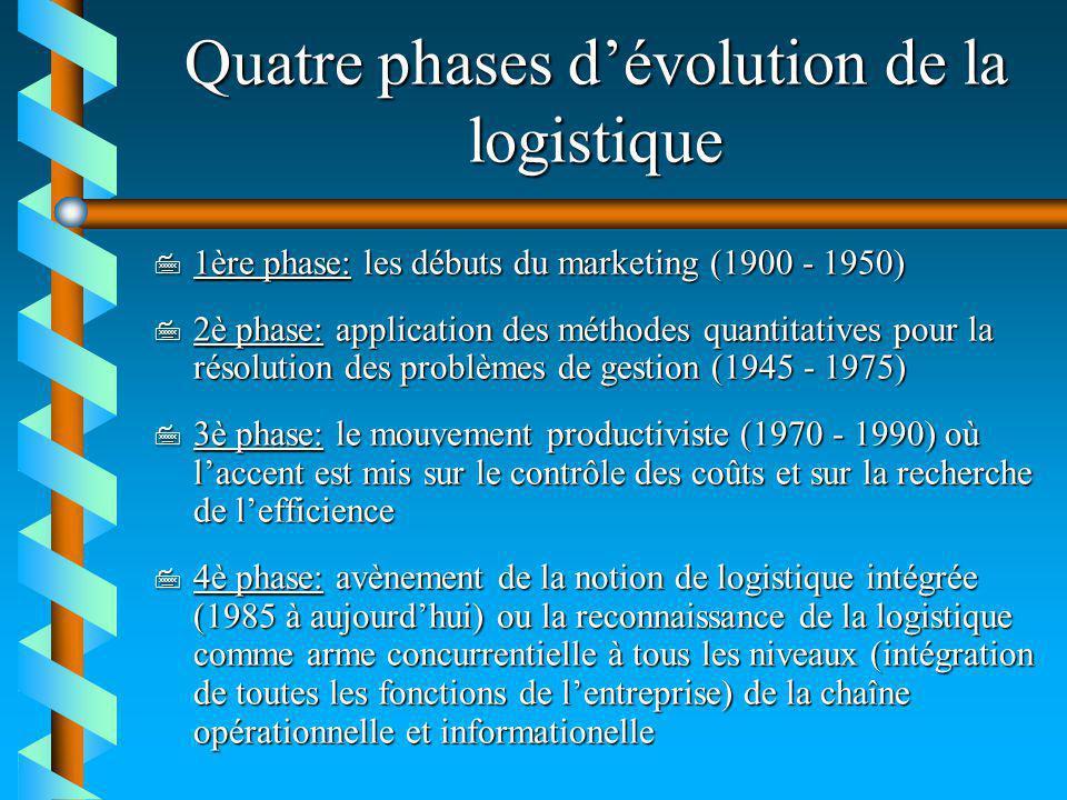 Quatre phases dévolution de la logistique 7 1ère phase: les débuts du marketing (1900 - 1950) 7 2è phase: application des méthodes quantitatives pour