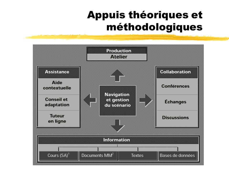 Appuis théoriques et méthodologiques