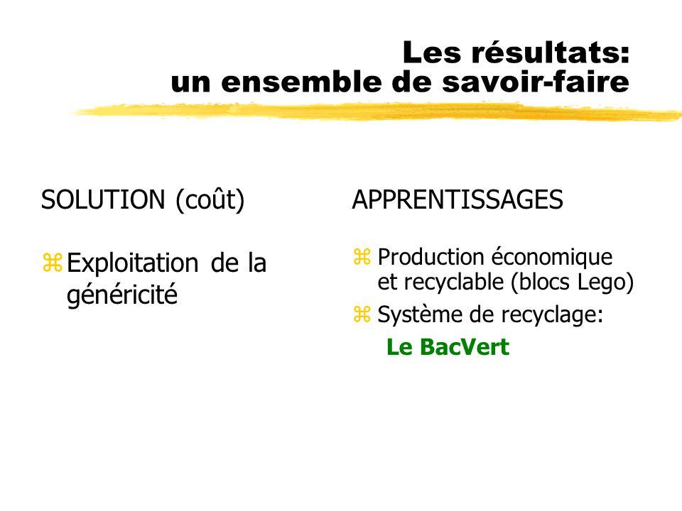 Les résultats: un ensemble de savoir-faire SOLUTION (coût) zExploitation de la généricité APPRENTISSAGES z Production économique et recyclable (blocs Lego) z Système de recyclage: Le BacVert