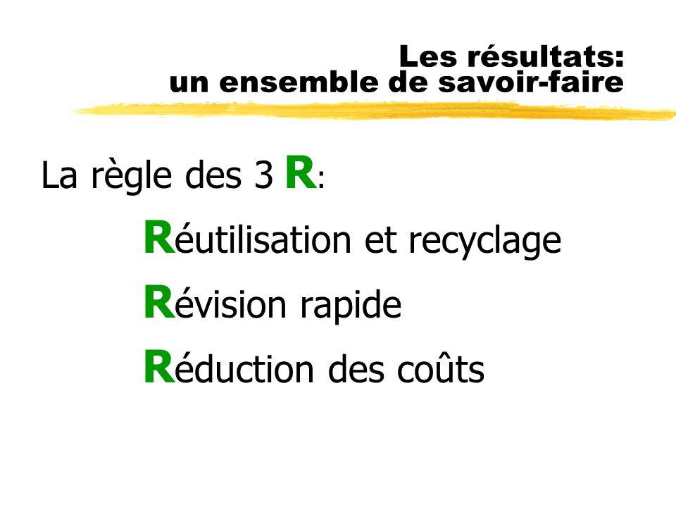Les résultats: un ensemble de savoir-faire La règle des 3 R : R éutilisation et recyclage R évision rapide R éduction des coûts