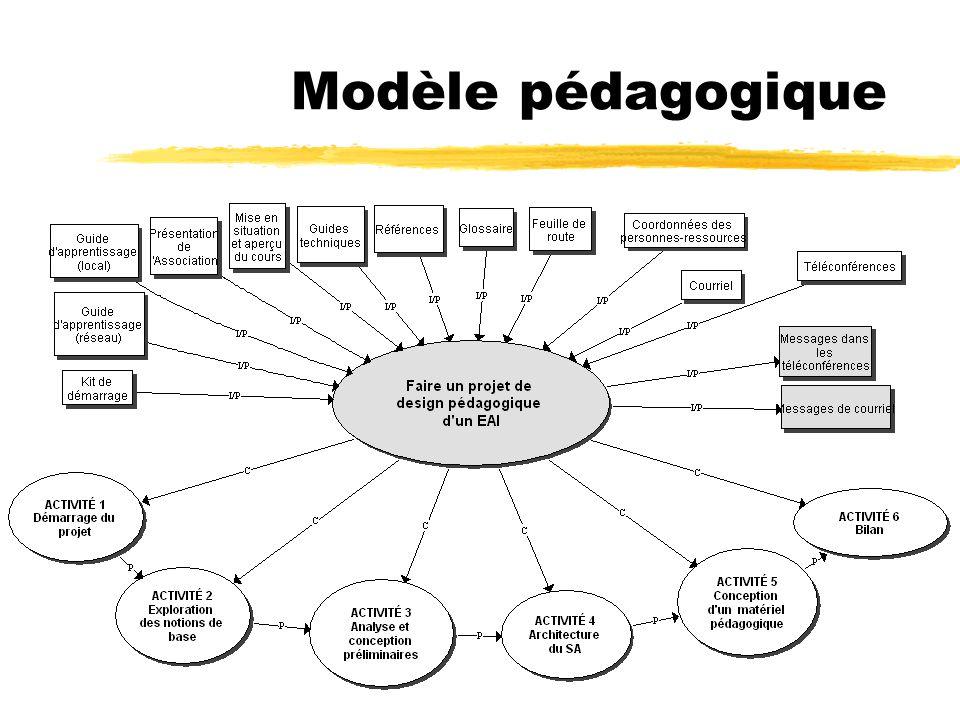 Modèle pédagogique