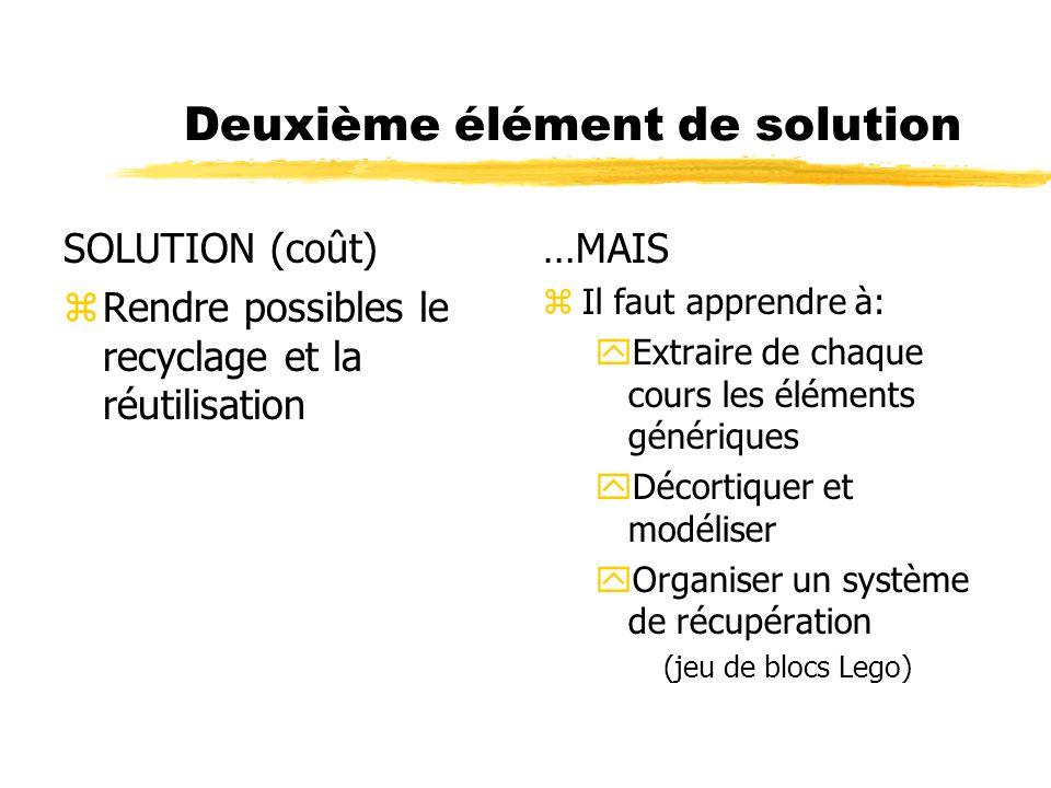 Deuxième élément de solution SOLUTION (coût) zRendre possibles le recyclage et la réutilisation …MAIS z Il faut apprendre à: yExtraire de chaque cours les éléments génériques yDécortiquer et modéliser yOrganiser un système de récupération (jeu de blocs Lego)