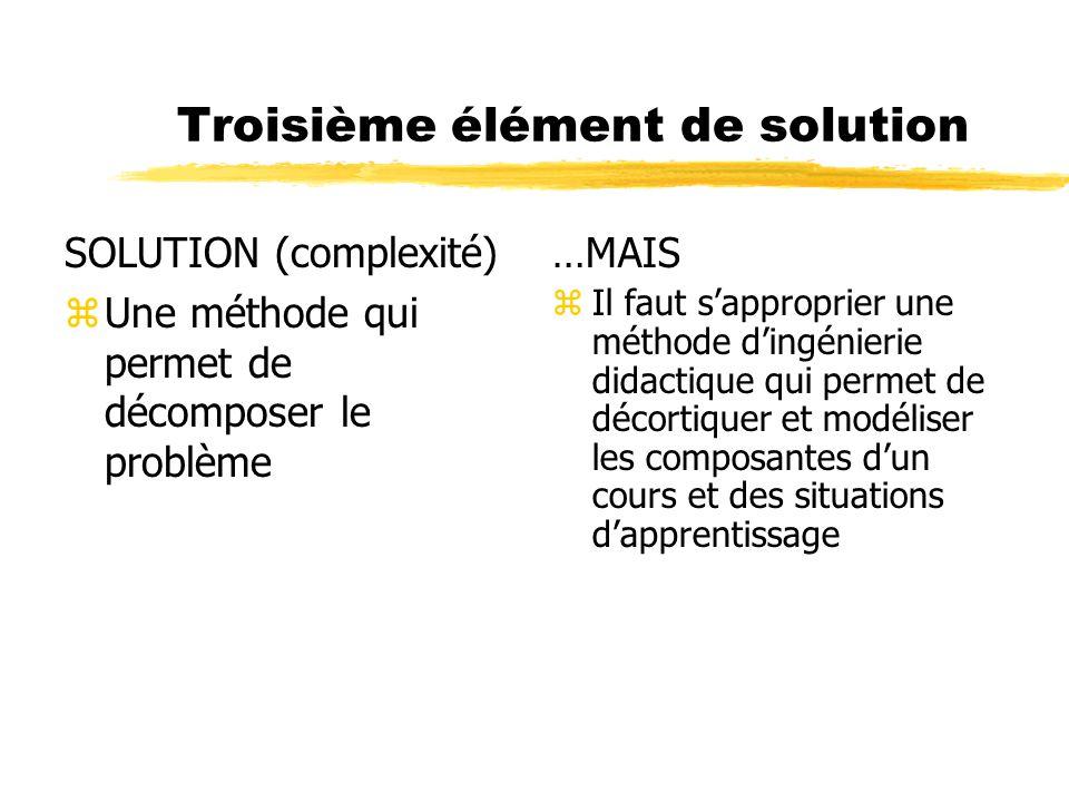 Troisième élément de solution SOLUTION (complexité) zUne méthode qui permet de décomposer le problème …MAIS z Il faut sapproprier une méthode dingénie