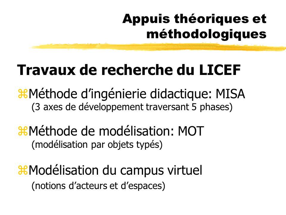 Appuis théoriques et méthodologiques Travaux de recherche du LICEF zMéthode dingénierie didactique: MISA (3 axes de développement traversant 5 phases) zMéthode de modélisation: MOT (modélisation par objets typés) zModélisation du campus virtuel (notions dacteurs et despaces)