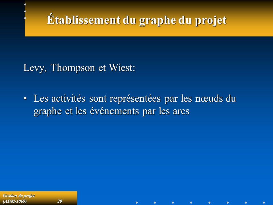 Gestion de projet (ADM-1069)20 Établissement du graphe du projet Levy, Thompson et Wiest: Les activités sont représentées par les nœuds du graphe et les événements par les arcsLes activités sont représentées par les nœuds du graphe et les événements par les arcs