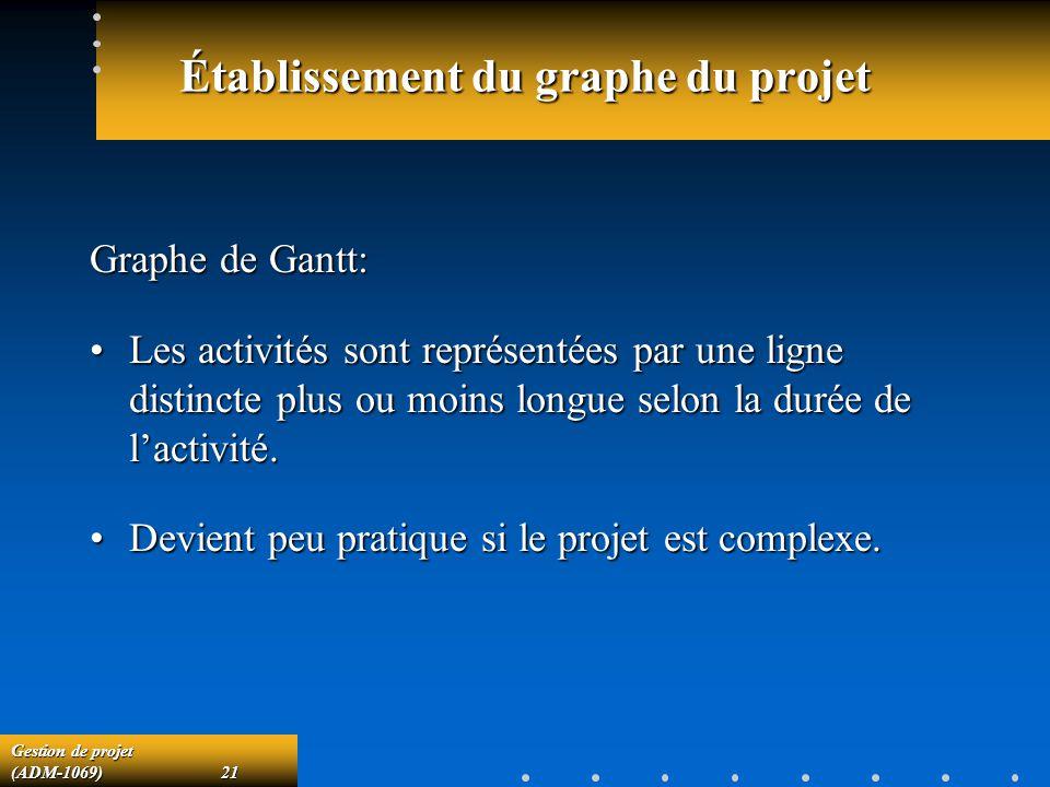 Gestion de projet (ADM-1069)21 Établissement du graphe du projet Graphe de Gantt: Les activités sont représentées par une ligne distincte plus ou moins longue selon la durée de lactivité.Les activités sont représentées par une ligne distincte plus ou moins longue selon la durée de lactivité.