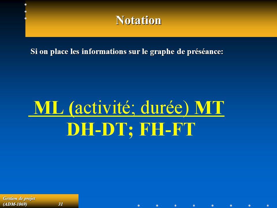 Gestion de projet (ADM-1069)31 Notation Si on place les informations sur le graphe de préséance: