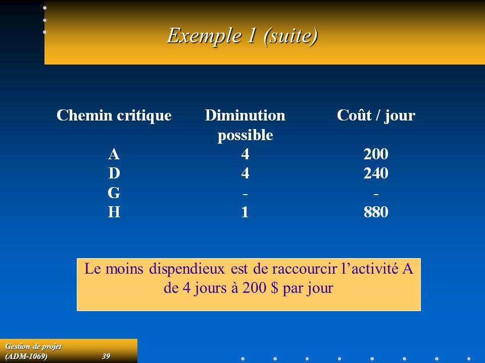 Gestion de projet (ADM-1069)39 Exemple 1 (suite) Le moins dispendieux est de raccourcir lactivité A de 4 jours à 200 $ par jour