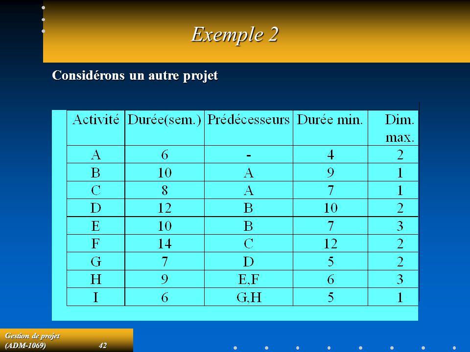Gestion de projet (ADM-1069)42 Exemple 2 Considérons un autre projet