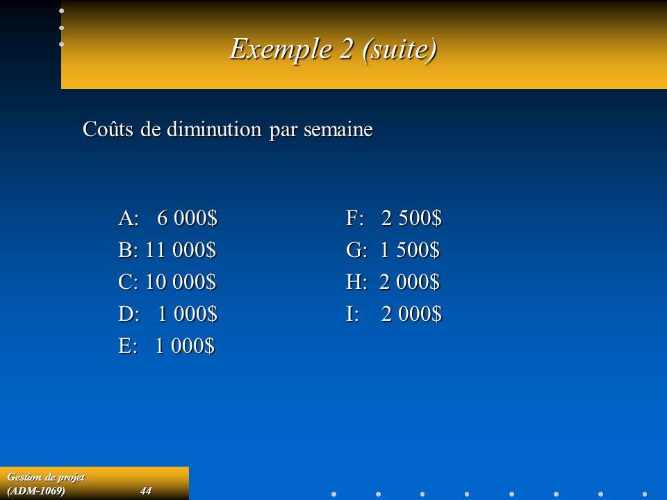 Gestion de projet (ADM-1069)44 Exemple 2 (suite) A: 6 000$ B: 11 000$ C: 10 000$ D: 1 000$ E: 1 000$ F: 2 500$ G: 1 500$ H: 2 000$ I: 2 000$ Coûts de