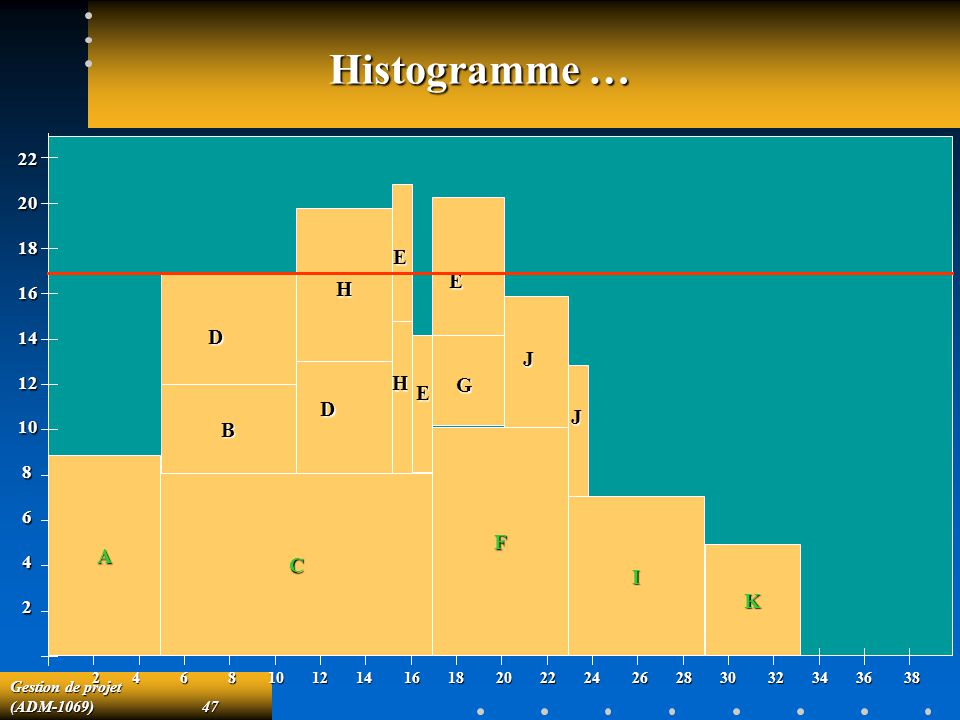 Gestion de projet (ADM-1069)47 Histogramme … 222018161412108642 2 4 6 8 10 12 14 16 18 20 22 24 26 28 30 32 34 36 38 A C F I K B D D H H E E E G J J