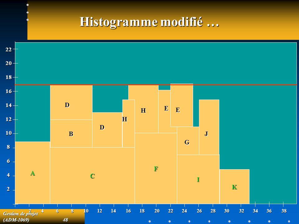 Gestion de projet (ADM-1069)48 Histogramme modifié … 222018161412108642 2 4 6 8 10 12 14 16 18 20 22 24 26 28 30 32 34 36 38 A C F I K B D D H H E E G