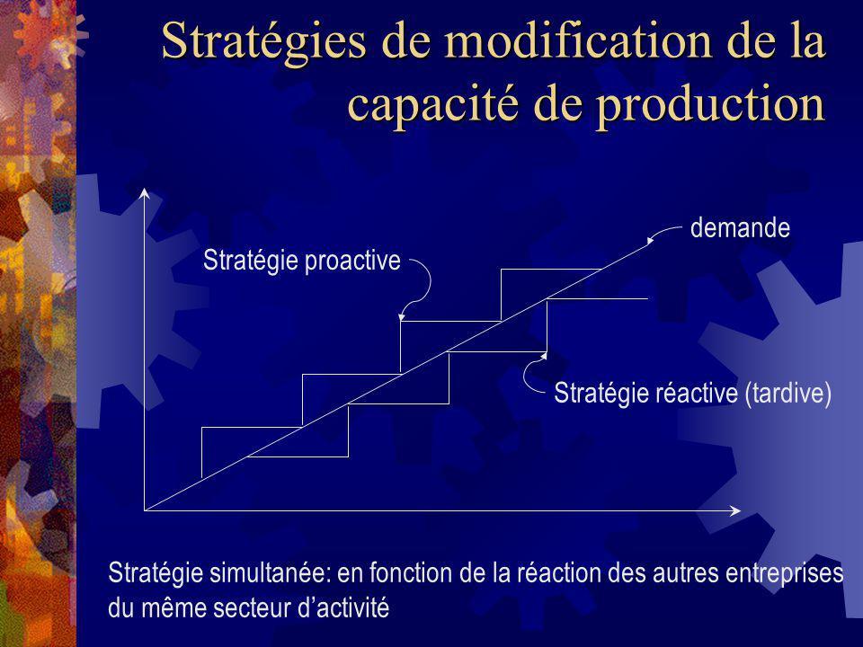 Stratégies de modification de la capacité de production demande Stratégie réactive (tardive) Stratégie proactive Stratégie simultanée: en fonction de la réaction des autres entreprises du même secteur dactivité