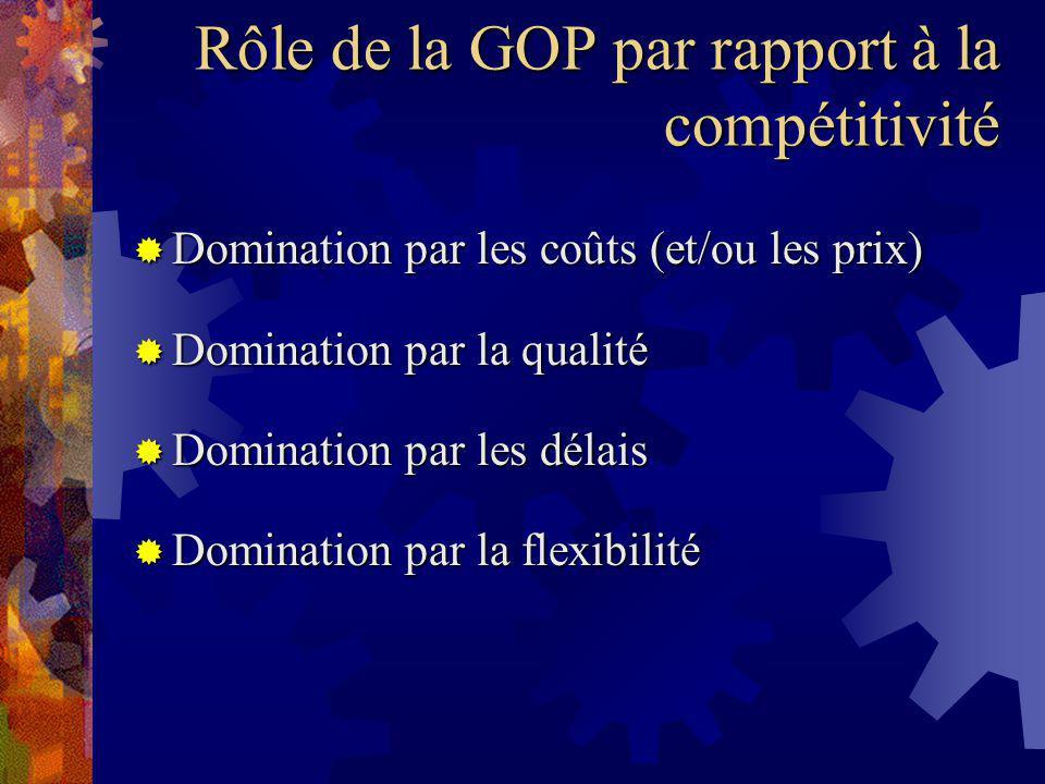 Rôle de la GOP par rapport à la compétitivité Domination par les coûts (et/ou les prix) Domination par les coûts (et/ou les prix) Domination par la qualité Domination par la qualité Domination par les délais Domination par les délais Domination par la flexibilité Domination par la flexibilité