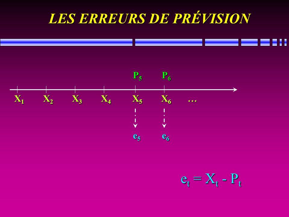 LES ERREURS DE PRÉVISION e t = X t - P t X1X2X3X4 X5 X6…X1X2X3X4 X5 X6…X1X2X3X4 X5 X6…X1X2X3X4 X5 X6… P5P6P5P6P5P6P5P6 e5e6e5e6e5e6e5e6