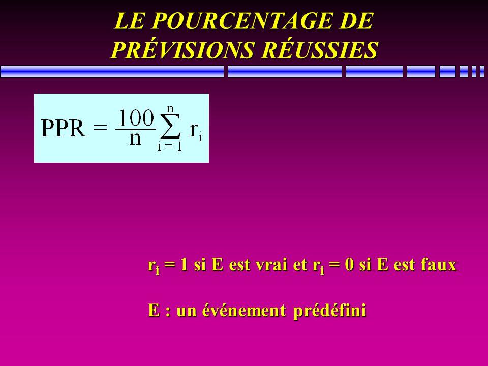 LE POURCENTAGE DE PRÉVISIONS RÉUSSIES r i = 1 si E est vrai et r i = 0 si E est faux E : un événement prédéfini