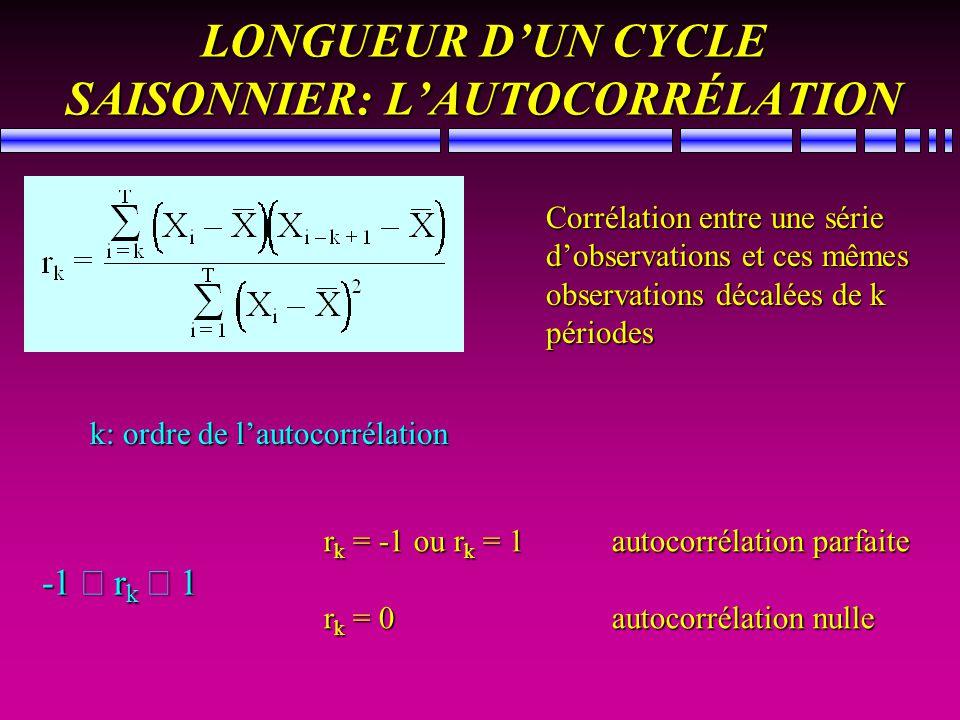 LONGUEUR DUN CYCLE SAISONNIER: LAUTOCORRÉLATION Corrélation entre une série dobservations et ces mêmes observations décalées de k périodes k: ordre de