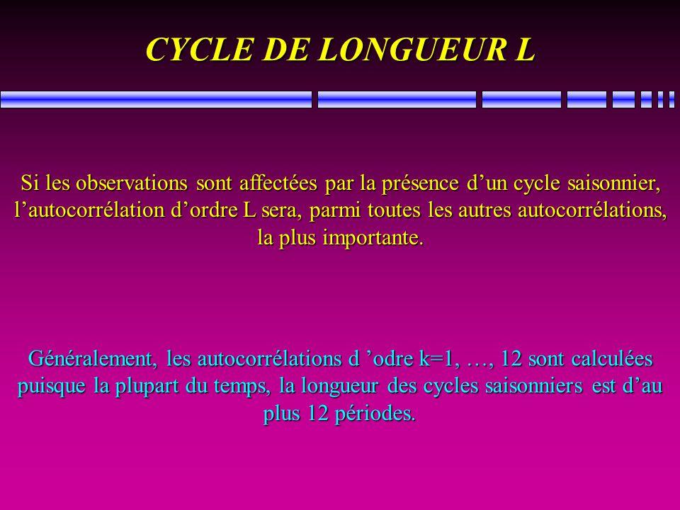 CYCLE DE LONGUEUR L Si les observations sont affectées par la présence dun cycle saisonnier, lautocorrélation dordre L sera, parmi toutes les autres a
