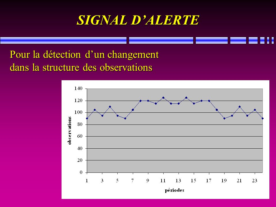 SIGNAL DALERTE Pour la détection dun changement dans la structure des observations