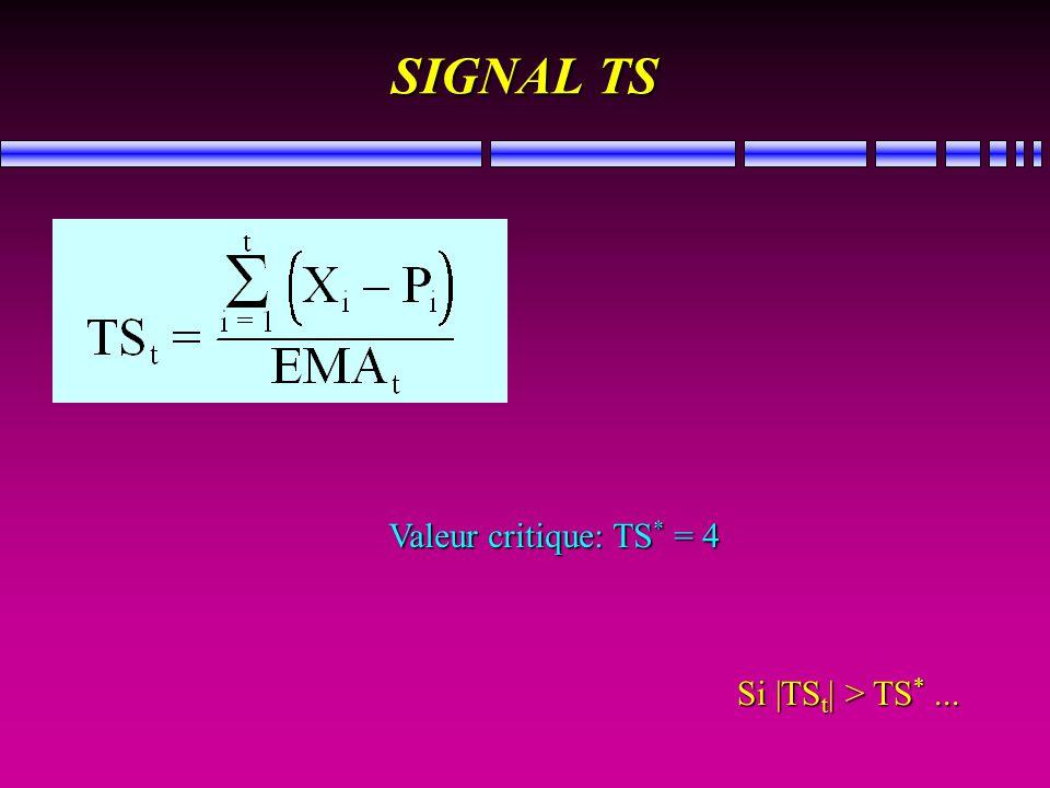 SIGNAL TS Valeur critique: TS * = 4 Si |TS t | > TS *...