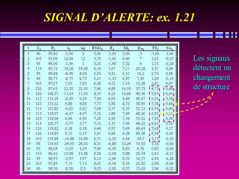 SIGNAL DALERTE: ex. 1.21 Les signaux détectent un changement de structure