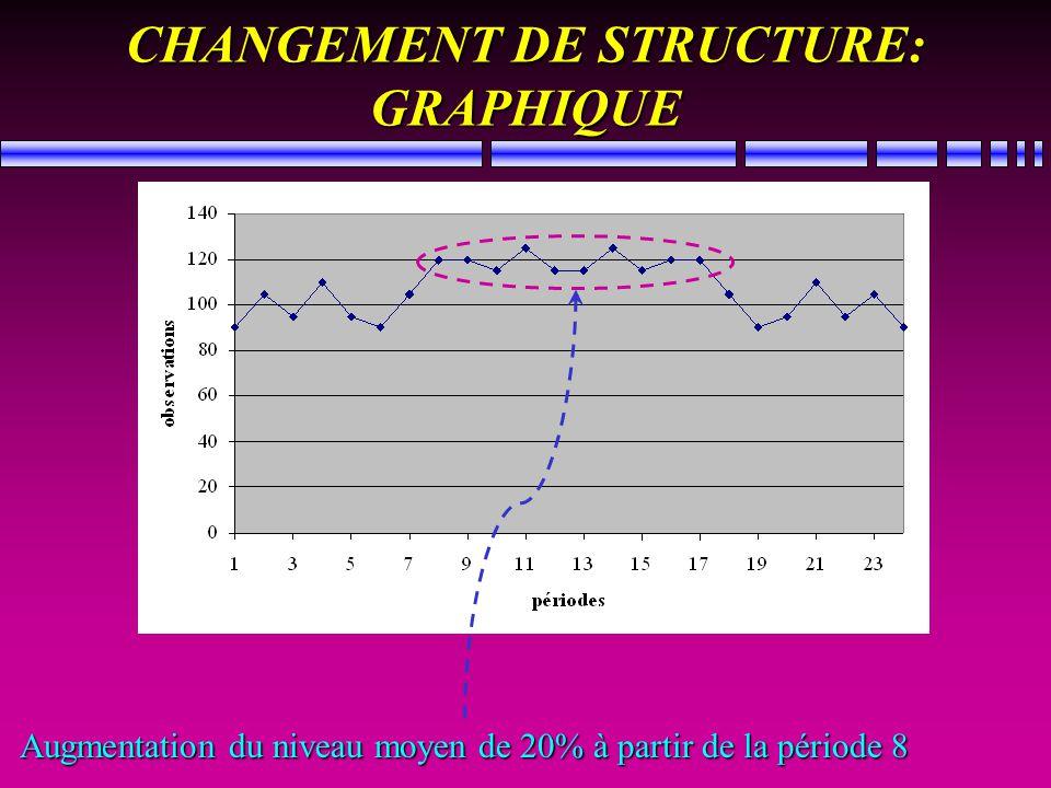 CHANGEMENT DE STRUCTURE: GRAPHIQUE Augmentation du niveau moyen de 20% à partir de la période 8