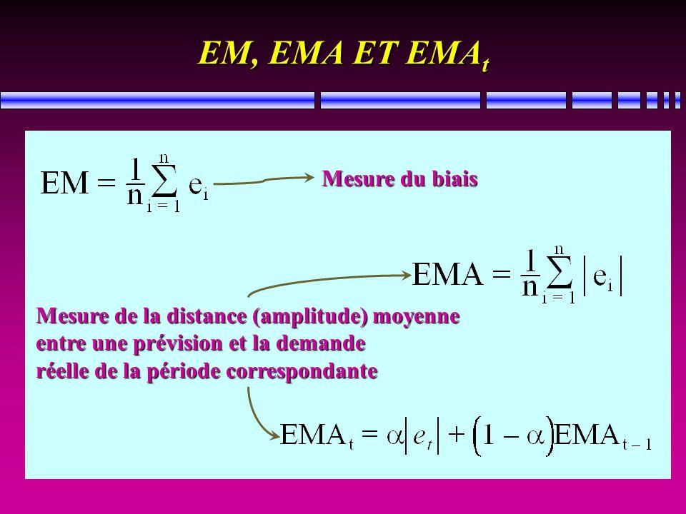 EM, EMA ET EMA t Mesure du biais Mesure de la distance (amplitude) moyenne entre une prévision et la demande réelle de la période correspondante