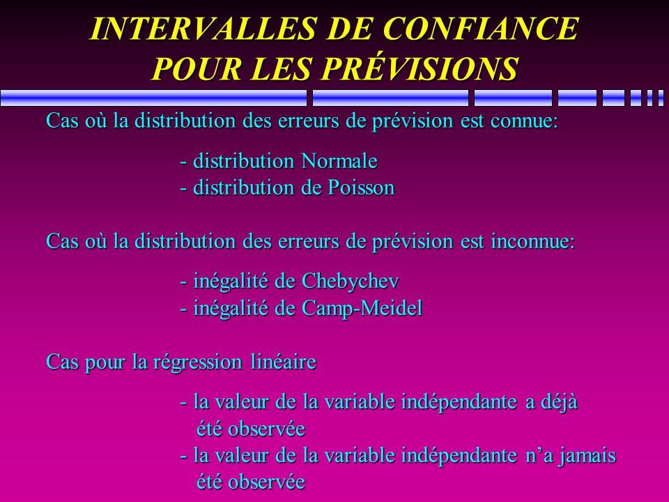 INTERVALLES DE CONFIANCE POUR LES PRÉVISIONS Cas où la distribution des erreurs de prévision est connue: - distribution Normale - distribution de Pois
