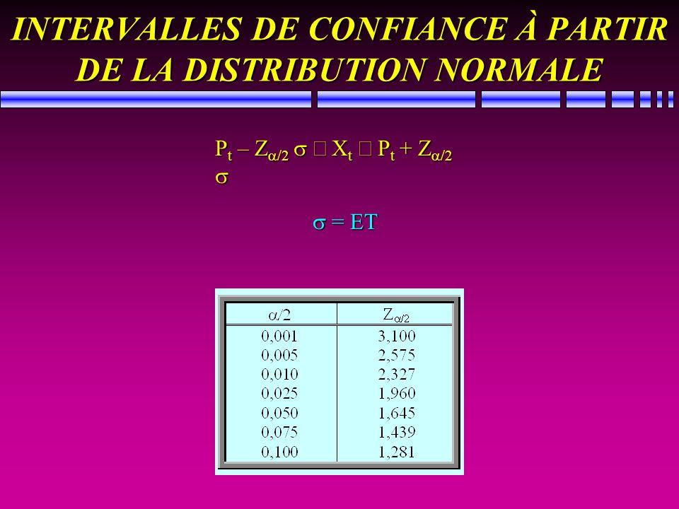 INTERVALLES DE CONFIANCE À PARTIR DE LA DISTRIBUTION NORMALE P t – Z /2 X t P t + Z /2 P t – Z /2 X t P t + Z /2 = ET = ET