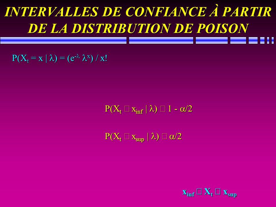 INTERVALLES DE CONFIANCE À PARTIR DE LA DISTRIBUTION DE POISON P(X t = x | ) = (e - x ) / x! P(X t x inf | ) 1 - /2 P(X t x sup | ) /2 x inf X t x sup
