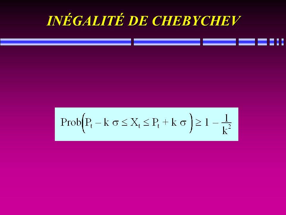 INÉGALITÉ DE CHEBYCHEV