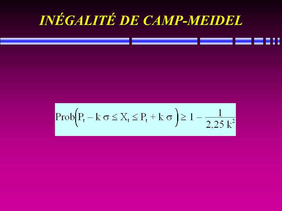 INÉGALITÉ DE CAMP-MEIDEL