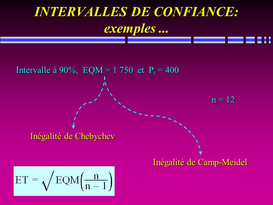 INTERVALLES DE CONFIANCE: exemples... Intervalle à 90%, EQM = 1 750 et P t = 400 Inégalité de Chebychev Inégalité de Camp-Meidel n = 12