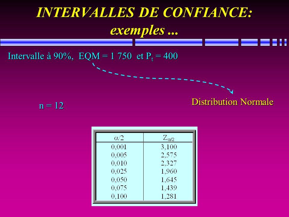 INTERVALLES DE CONFIANCE: exemples... Intervalle à 90%, EQM = 1 750 et P t = 400 Distribution Normale n = 12