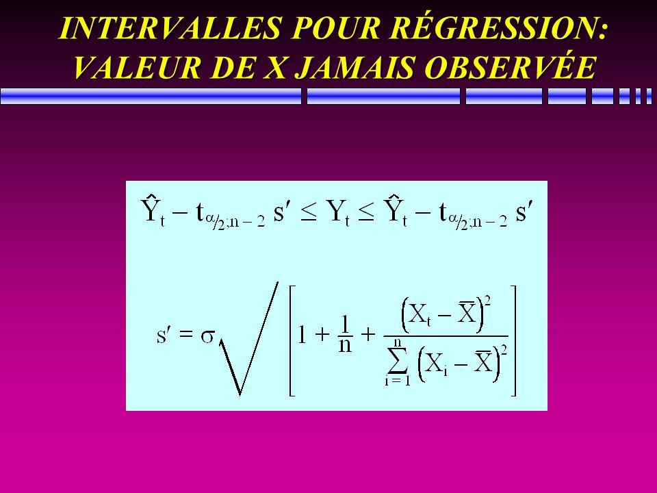 INTERVALLES POUR RÉGRESSION: VALEUR DE X JAMAIS OBSERVÉE