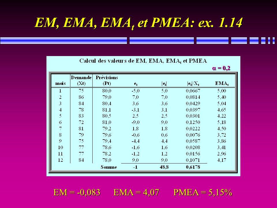 EM, EMA, EMA t et PMEA: ex. 1.14 EM = -0,083 EMA = 4,07 PMEA = 5,15% = 0,2 = 0,2