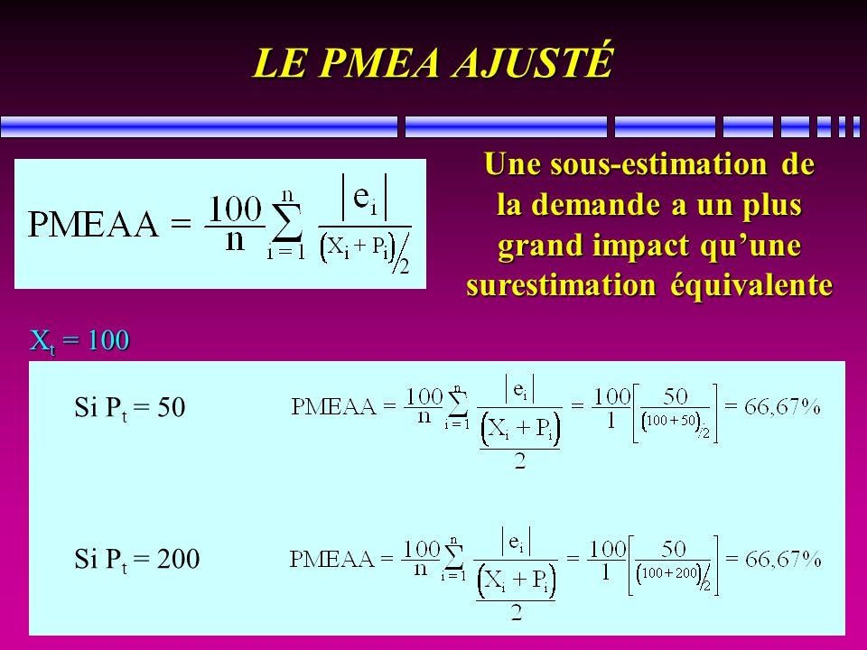 LE PMEA AJUSTÉ Une sous-estimation de la demande a un plus grand impact quune surestimation équivalente Si P t = 50 Si P t = 200 X t = 100