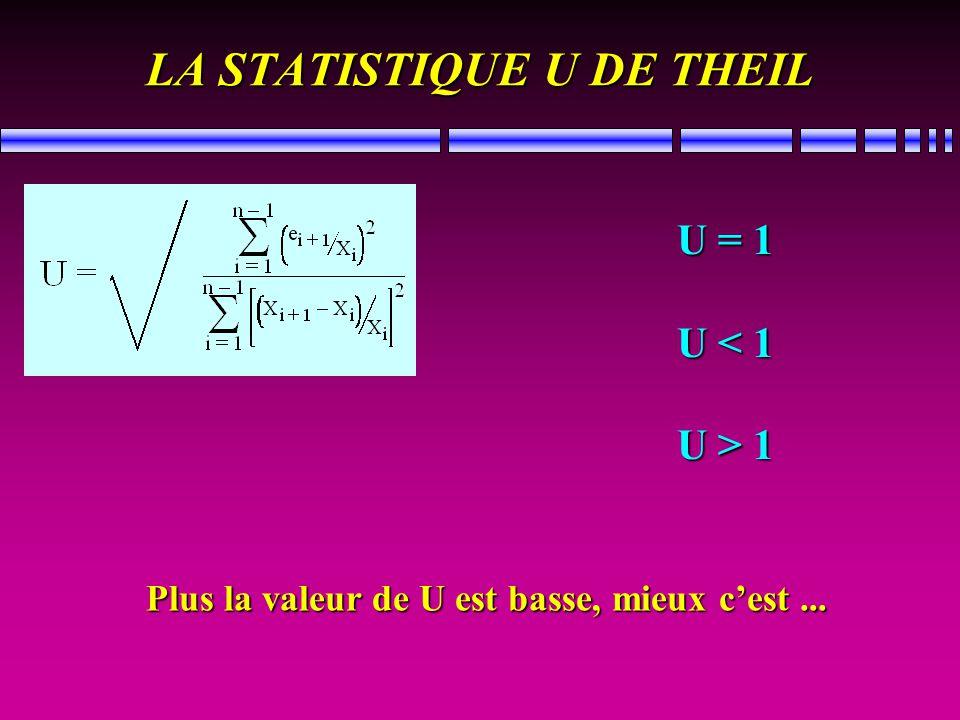 INTERVALLES DE CONFIANCE: exemples... Slow mover avec = 10, intervalle à 90% ? Tableau, p. 227