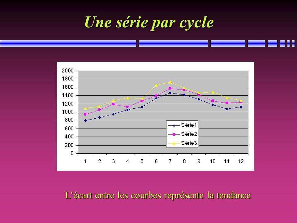 Une série par cycle Lécart entre les courbes représente la tendance
