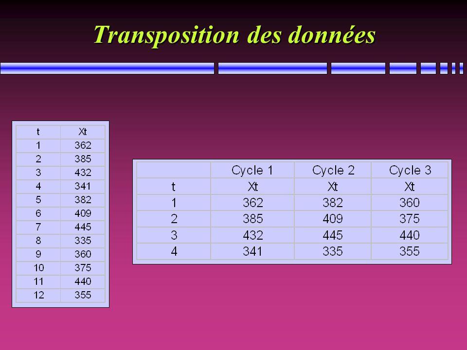 Une série par période cyclique Les pentes différentes indiquent la présence dun effet multiplicatif dans la saisonnalité Lécart entre les séries représente leffet saisonnier