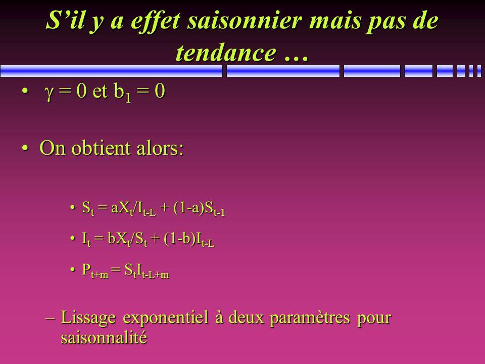 Sil y a effet saisonnier mais pas de tendance … = 0 et b 1 = 0 = 0 et b 1 = 0 On obtient alors:On obtient alors: S t = aX t /I t-L + (1-a)S t-1S t = aX t /I t-L + (1-a)S t-1 I t = bX t /S t + (1-b)I t-LI t = bX t /S t + (1-b)I t-L P t+m = S t I t-L+mP t+m = S t I t-L+m –Lissage exponentiel à deux paramètres pour saisonnalité