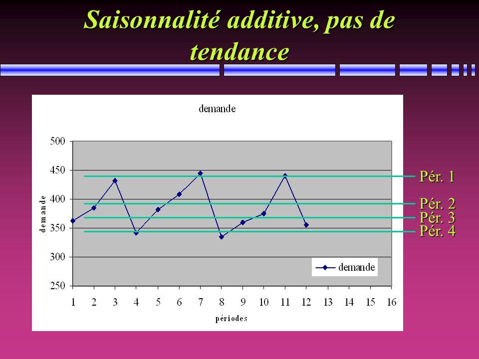 Saisonnalité additive, pas de tendance Pér. 3 Pér. 4 Pér. 1 Pér. 2