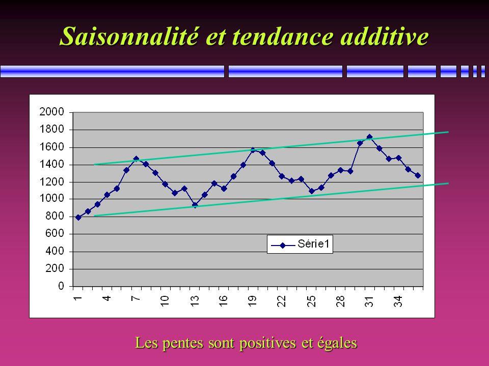 Saisonnalité et tendance additive Les pentes sont positives et égales