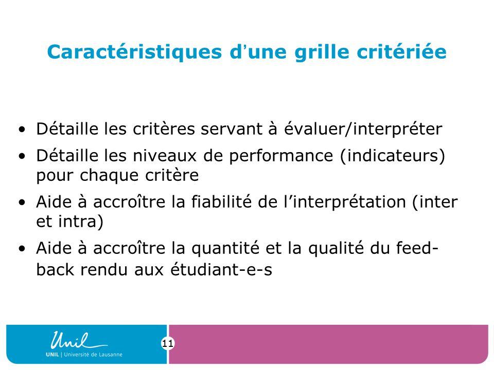 11 Caractéristiques dune grille critériée Détaille les critères servant à évaluer/interpréter Détaille les niveaux de performance (indicateurs) pour chaque critère Aide à accroître la fiabilité de linterprétation (inter et intra) Aide à accroître la quantité et la qualité du feed- back rendu aux étudiant-e-s